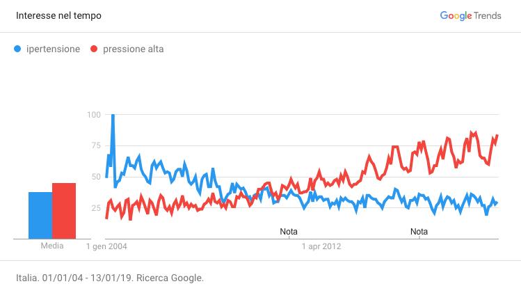 Ricerche su Google dal 2004 ad oggi su ipertensione e pressione alta